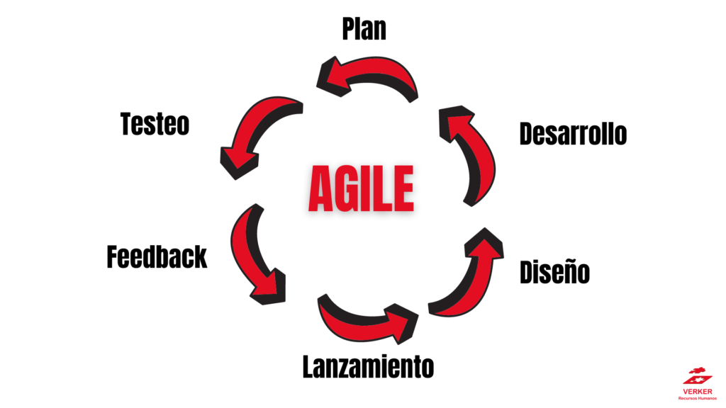 método agile